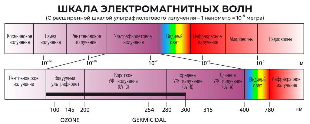 ЭЛЕКТРОМАГНИТНАЯ ВОЛНОВАЯ МАСШТАБА РУ-2